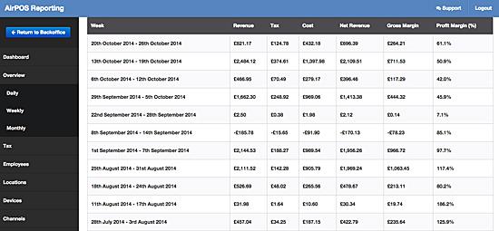 Weekly sales table